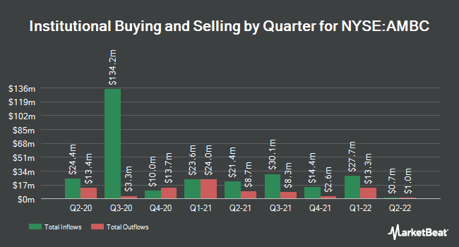 Institutional Ownership by Quarter for Ambac Financial Group (NYSE:AMBC)