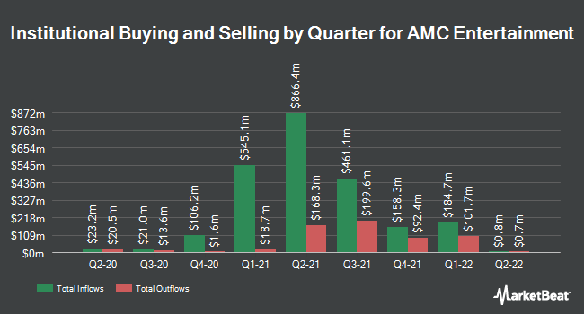 Institutional Ownership by Quarter for AMC Entertainment Holdings (NYSE:AMC)