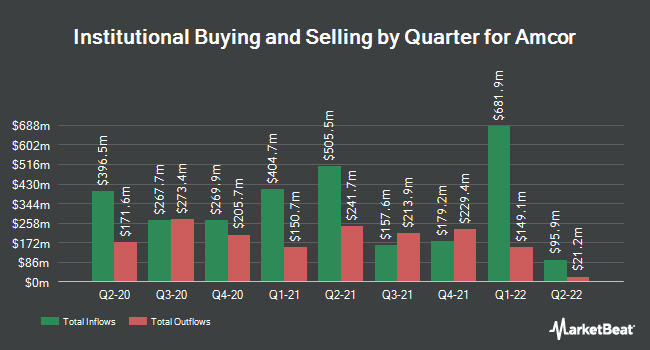 Institutional Ownership by Quarter for Amcor (NYSE:AMCR)