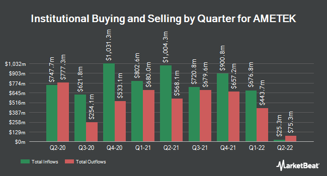 Institutional Ownership by Quarter for AMETEK (NYSE:AME)