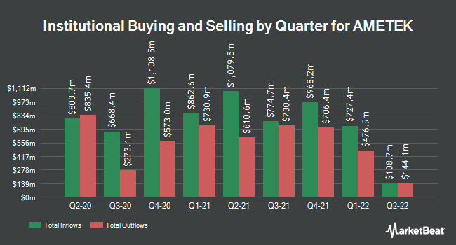 Institutional Ownership by Quarter for AMTEK (NYSE:AME)