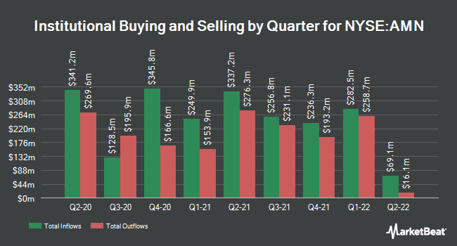 Institutional Ownership by Quarter for AMN Healthcare Services (NYSE:AMN)