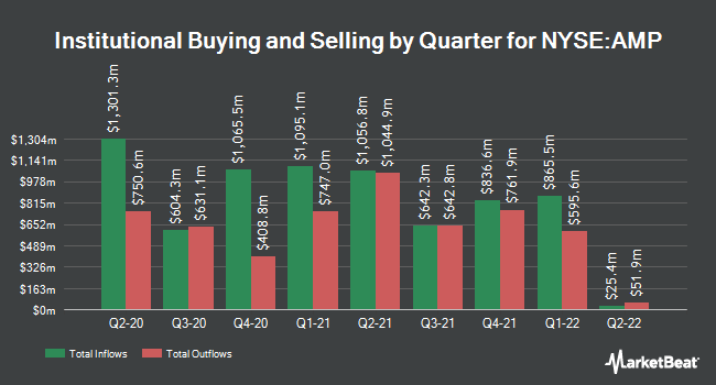 Institutional Ownership by Quarter for Ameriprise Financial (NYSE:AMP)