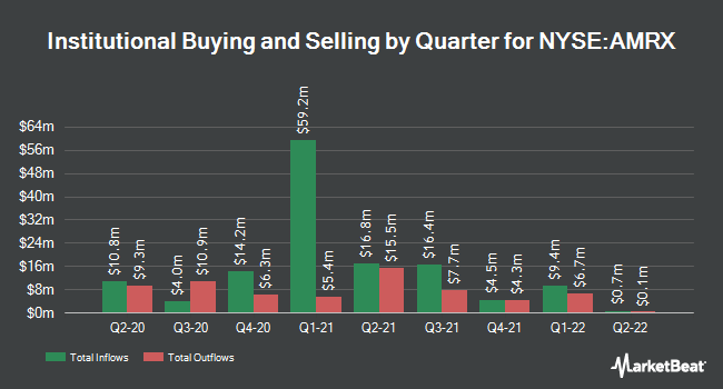 Institutional Ownership by Quarter for Amneal Pharmaceuticals (NYSE:AMRX)