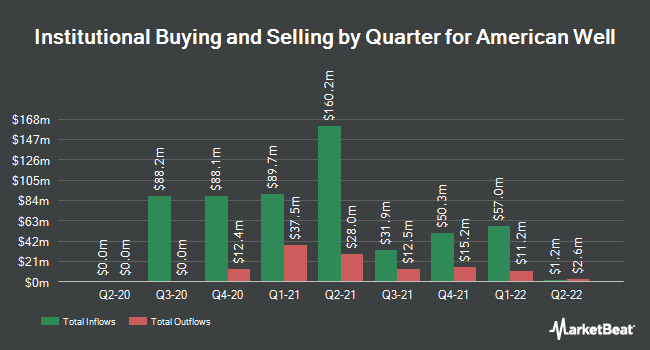 Institutional Ownership by Quarter for American Well (NYSE:AMWL)