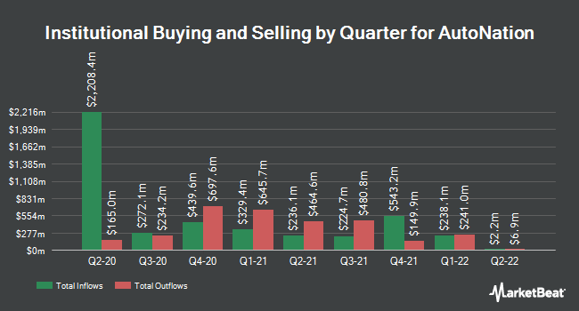 Institutional Ownership by Quarter for AutoNation (NYSE:AN)