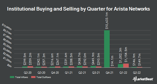 Institutional Ownership by Quarter for Arista Networks (NYSE:ANET)