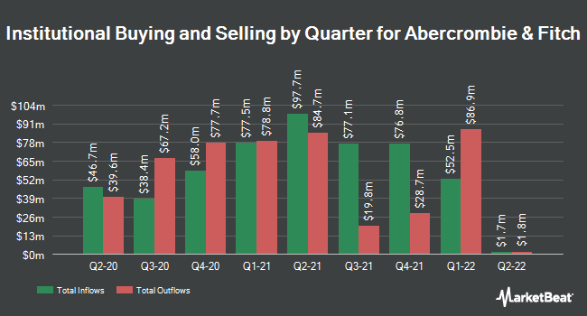 Institutional Ownership by Quarter for Abercrombie & Fitch (NYSE:ANF)