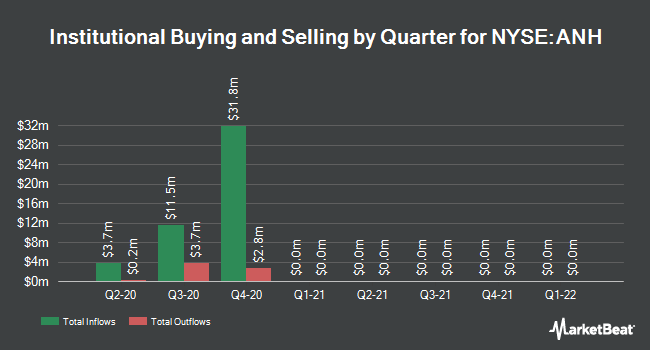 Institutional Ownership by Quarter for Anworth Mortgage Asset Corp Reit (NYSE:ANH)