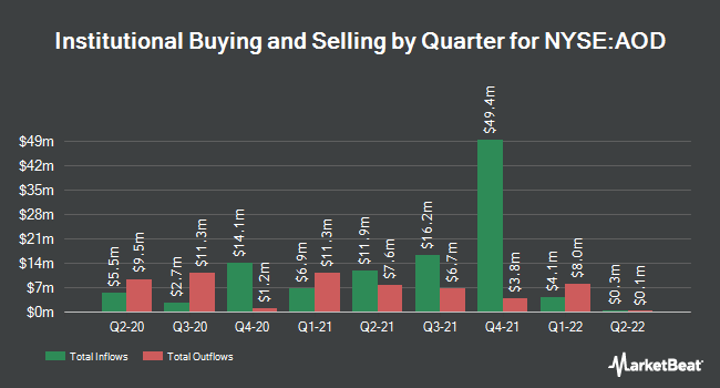 Institutional Ownership by Quarter for Alpine Total Dynamic Dividend Fund (NYSE:AOD)