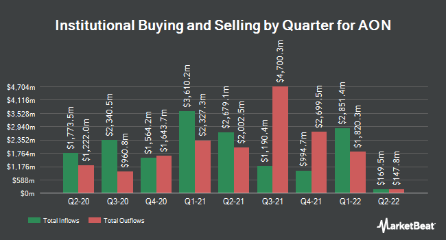 Institutional Ownership by Quarter for AON (NYSE:AON)