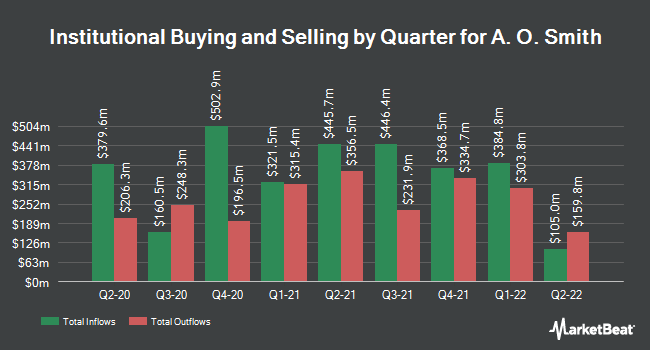 Institutional Ownership by Quarter for A. O. Smith (NYSE:AOS)