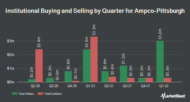 Institutional Ownership by Quarter for Ampco-Pittsburgh (NYSE:AP)