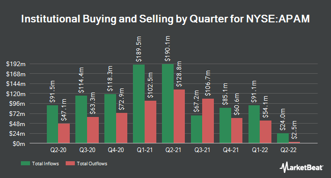 Institutional Ownership by Quarter for Artisan Partners Asset Management (NYSE:APAM)