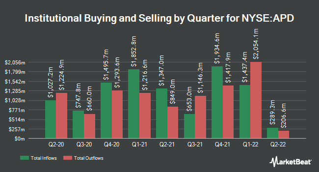 Institutional Ownership by Quarter for Air Products and Chemicals (NYSE:APD)