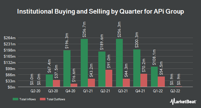 Institutional Ownership by Quarter for APi Group (NYSE:APG)