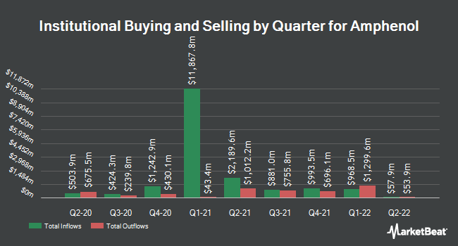 Institutional Ownership by Quarter for Amphenol (NYSE:APH)