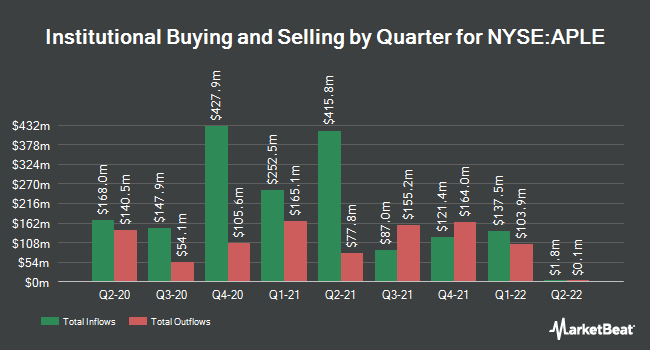 Institutional Ownership by Quarter for Apple Hospitality REIT (NYSE:APLE)