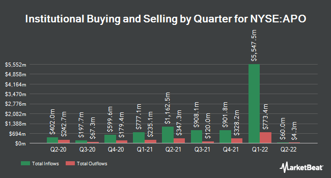 Institutional Ownership by Quarter for Apollo Global Management (NYSE:APO)