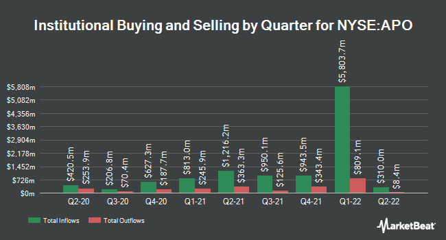 Institutional Ownership by Quarter for Apollo Global Management, LLC (NYSE:APO)