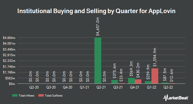 Institutional Ownership by Quarter for AppLovin (NYSE:APP)