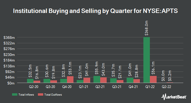 Institutional Ownership by Quarter for Preferred Apartment Communities (NYSE:APTS)
