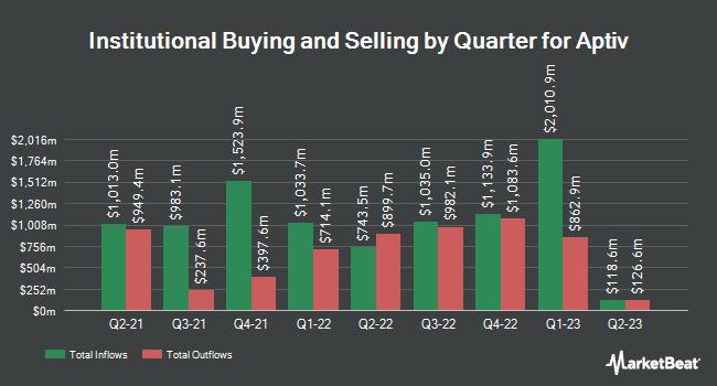 Institutional Ownership by Quarter for Aptiv (NYSE:APTV)