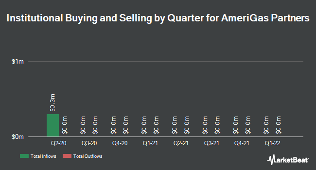 Institutional Ownership by Quarter for AmeriGas Partners, L.P. (NYSE:APU)
