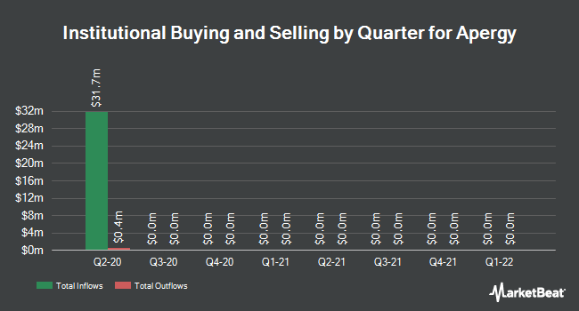 Institutional Ownership by Quarter for Apergy (NYSE:APY)