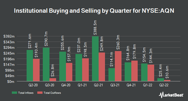 Institutional Ownership by Quarter for Algonquin Power & Utilities (NYSE:AQN)