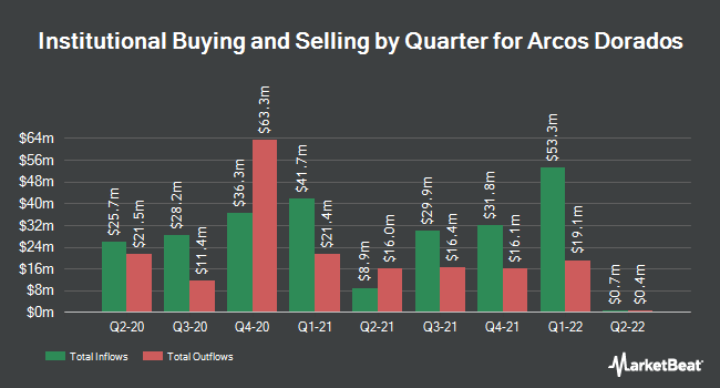 Institutional Ownership by Quarter for Arcos Dorados (NYSE:ARCO)