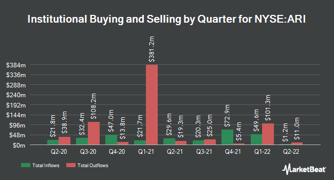 Institutional Ownership by Quarter for Apollo Commercial Real Estate Finance (NYSE:ARI)