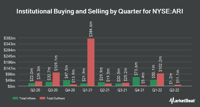 Institutional Ownership by Quarter for Apollo Commercial Real Est. Finance (NYSE:ARI)