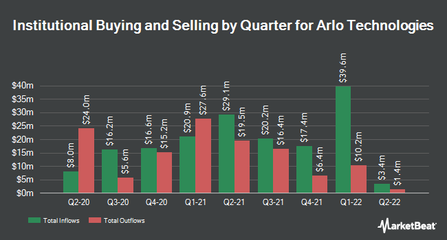 Institutional Ownership by Quarter for Arlo Technologies (NYSE:ARLO)