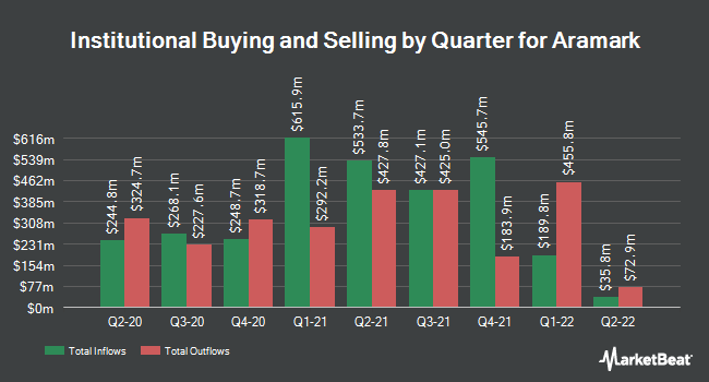 Inflows and Outflows by Quarter for Aramark (NYSE:ARMK)