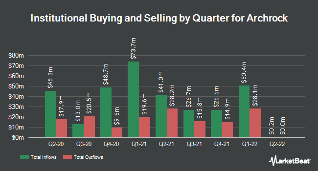 Institutional Ownership by Quarter for Archrock (NYSE:AROC)