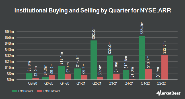 Institutional Ownership by Quarter for ARMOUR Residential REIT (NYSE:ARR)