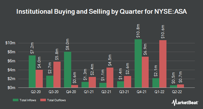 Institutional Ownership by Quarter for ASA Gold and Precious Metals (NYSE:ASA)