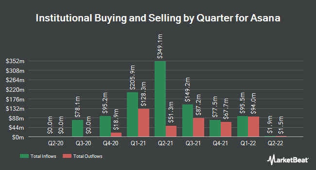 Institutional Ownership by Quarter for Asana (NYSE:ASAN)