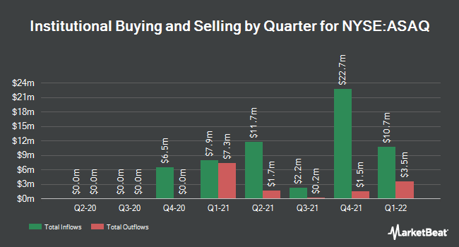 Institutional Ownership by Quarter for Atlantic Avenue Acquisition (NYSE:ASAQ)