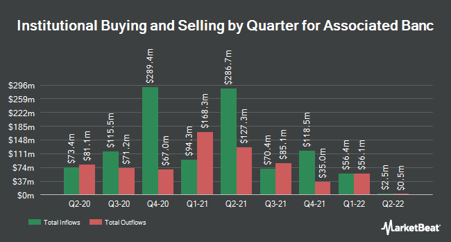 Institutional Ownership by Quarter for Associated Banc (NYSE:ASB)