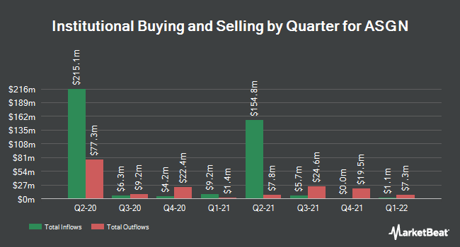 Institutional Ownership by Quarter for ASGN (NYSE:ASGN)