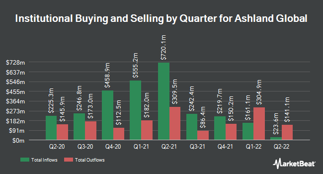 Institutional Ownership by Quarter for Ashland Global Holdings (NYSE:ASH)