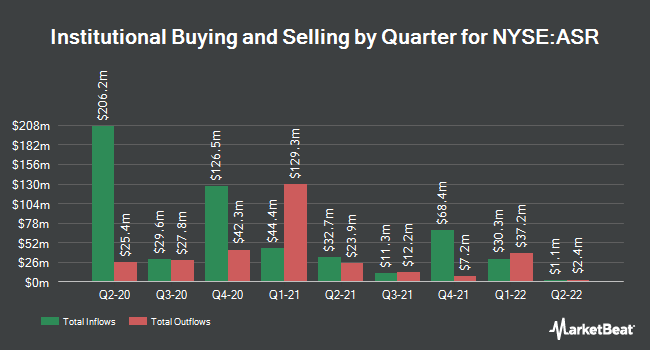 Institutional Ownership by Quarter for Grupo Aeroportuario dl Srst SAB CV (NYSE:ASR)