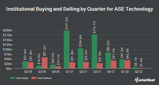 Institutional Ownership by Quarter for Advanced Semiconductor Engineering (NYSE:ASX)
