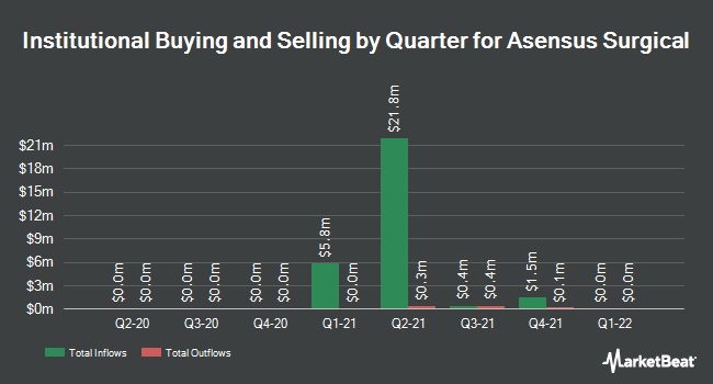 Institutional Ownership by Quarter for Asensus Surgical (NYSE:ASXC)