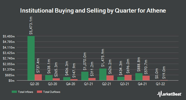 Institutional Ownership by Quarter for Athene (NYSE:ATH)