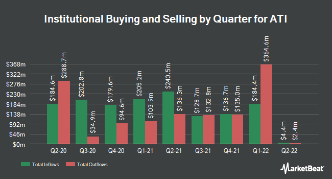 Institutional Ownership by Quarter for Allegheny Technologies (NYSE:ATI)