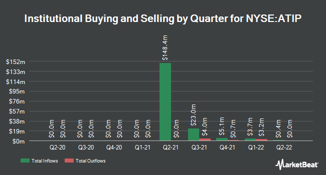 Institutional Ownership by Quarter for ATI Physical Therapy (NYSE:ATIP)