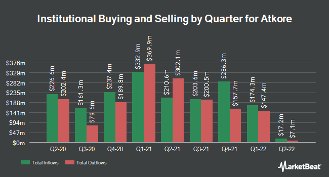 Institutional Ownership by Quarter for Atkore (NYSE:ATKR)